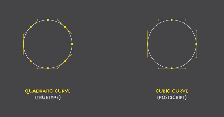 quadratic bezier curves type