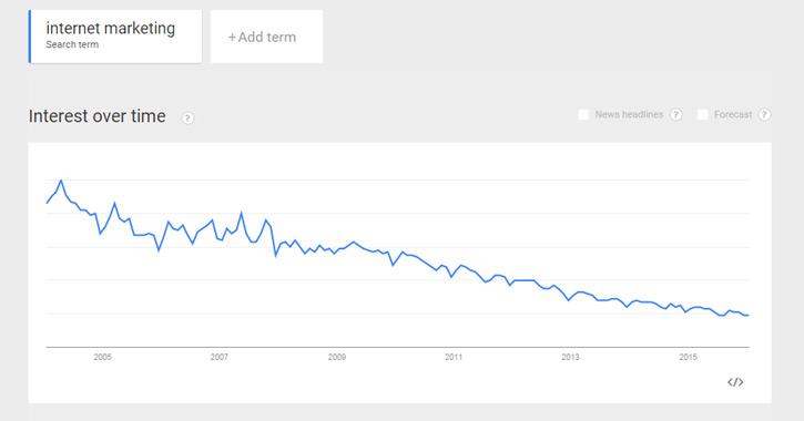 Google Trends for Internet Marketing