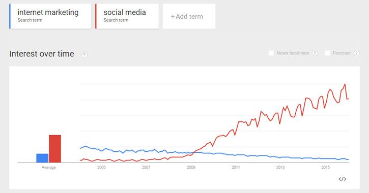 Google Trends for Social Media